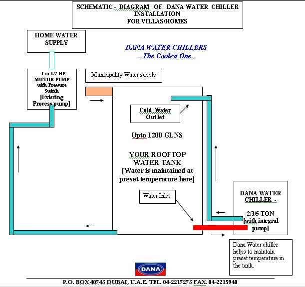 Dana Water Coolers  U0026 Chillers