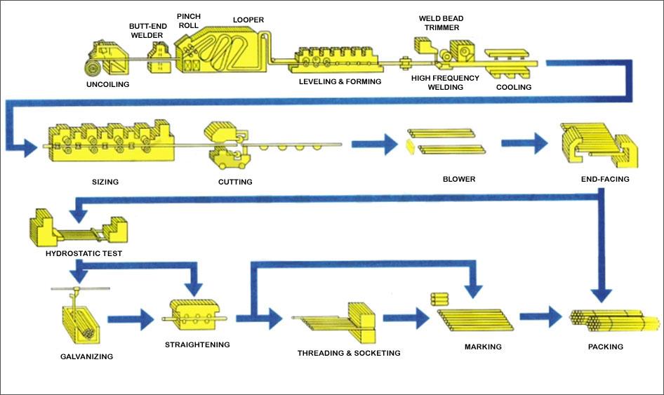 Steel manufacturing process pdf publishingnewsja over