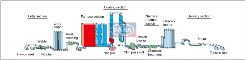 Continuous Galvanizing Line - Hot Dip Galvanized Steel Coil