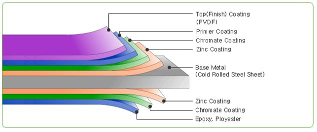Different Layers oF Coil Coating PPGI PPGL PPAZ Coils